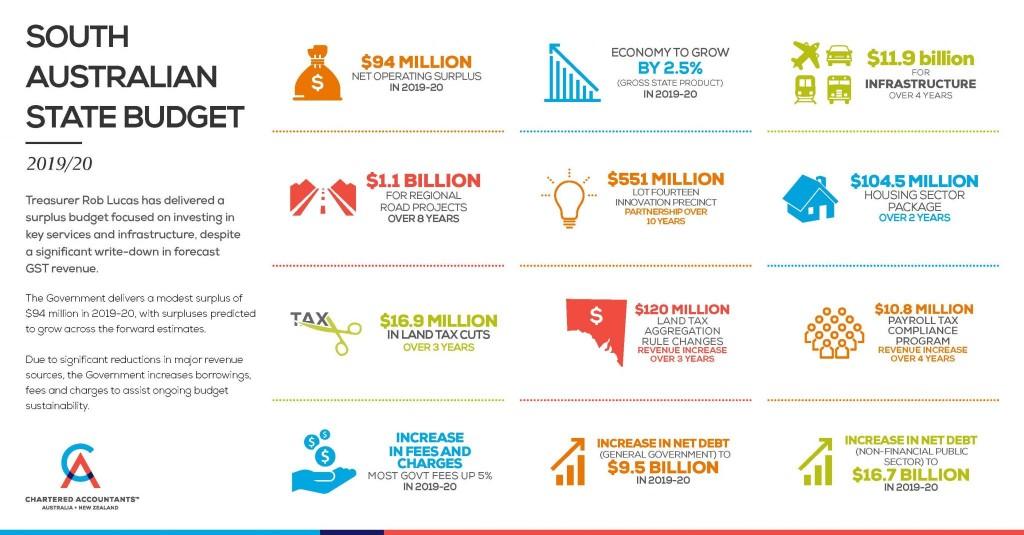 SA Budget 2019 infographic