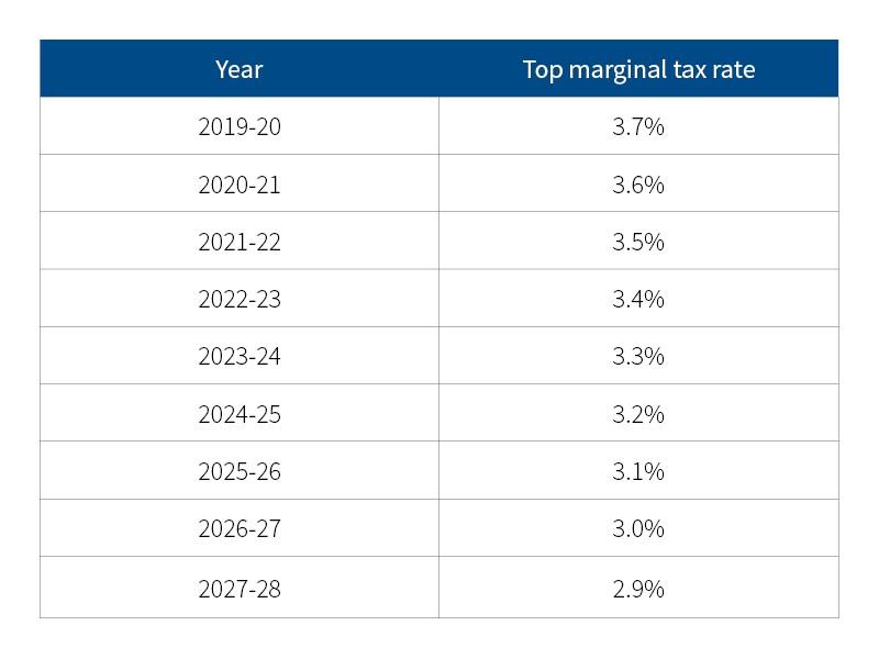 top marginal land tax rate